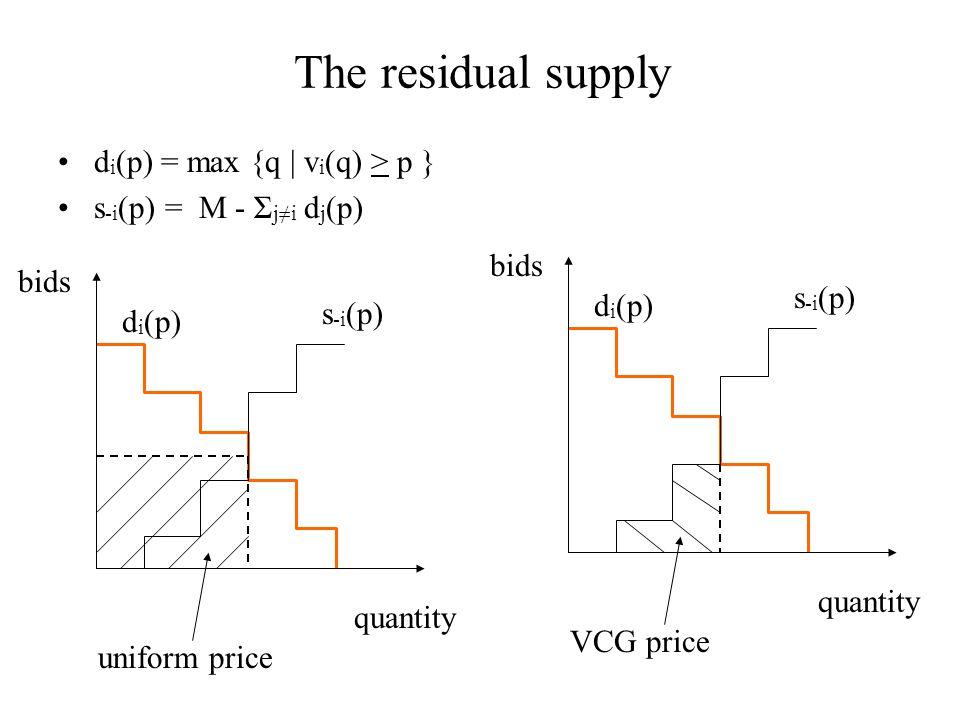 The residual supply d i (p) = max {q | v i (q) > p } s -i (p) = M - Σ j≠i d j (p) bids s -i (p) d i (p) VCG price bids quantity s -i (p) d i (p) uniform price quantity
