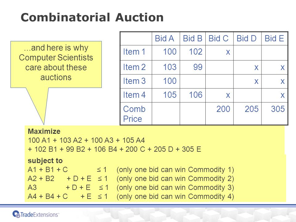 Combinatorial Auction Maximize 100 A1 + 103 A2 + 100 A3 + 105 A4 + 102 B1 + 99 B2 + 106 B4 + 200 C + 205 D + 305 E subject to A1 + B1 + C ≤ 1 (only one bid can win Commodity 1) A2 + B2 + D + E ≤ 1(only one bid can win Commodity 2) A3 + D + E ≤ 1 (only one bid can win Commodity 3) A4 + B4 + C + E ≤ 1 (only one bid can win Commodity 4) Bid ABid BBid CBid DBid E Item 1100102x Item 210399xx Item 3100xx Item 4105106xx Comb Price 200205305...and here is why Computer Scientists care about these auctions