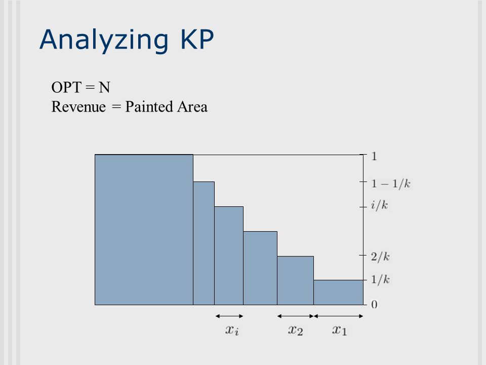 Analyzing KP OPT = N Revenue = Painted Area