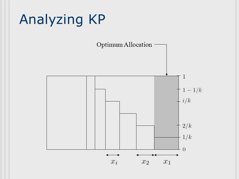 Analyzing KP Optimum Allocation