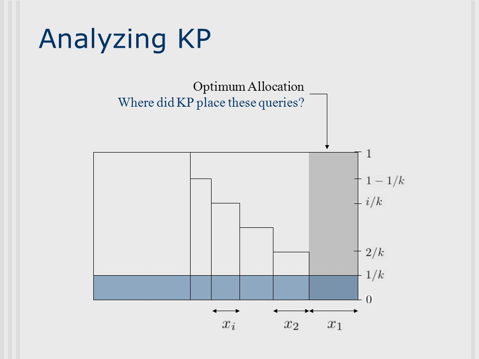 Analyzing KP Optimum Allocation Where did KP place these queries