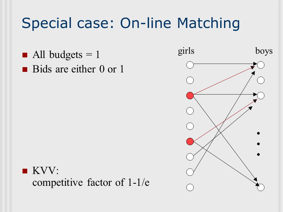 Special case: On-line Matching All budgets = 1 Bids are either 0 or 1 KVV: competitive factor of 1-1/e girlsboys