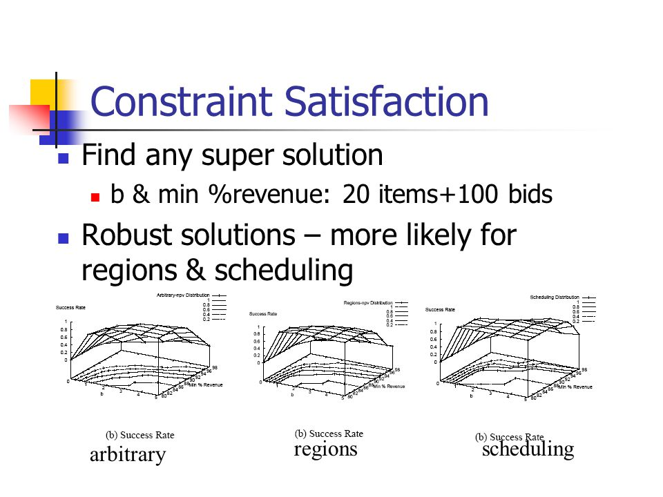 Constraint Satisfaction Find any super solution b & min %revenue: 20 items+100 bids Robust solutions – more likely for regions & scheduling arbitrary regionsscheduling