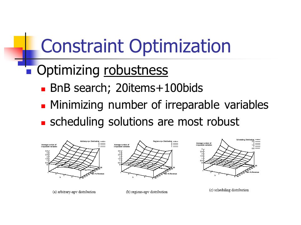 Constraint Optimization Optimizing robustness BnB search; 20items+100bids Minimizing number of irreparable variables scheduling solutions are most robust