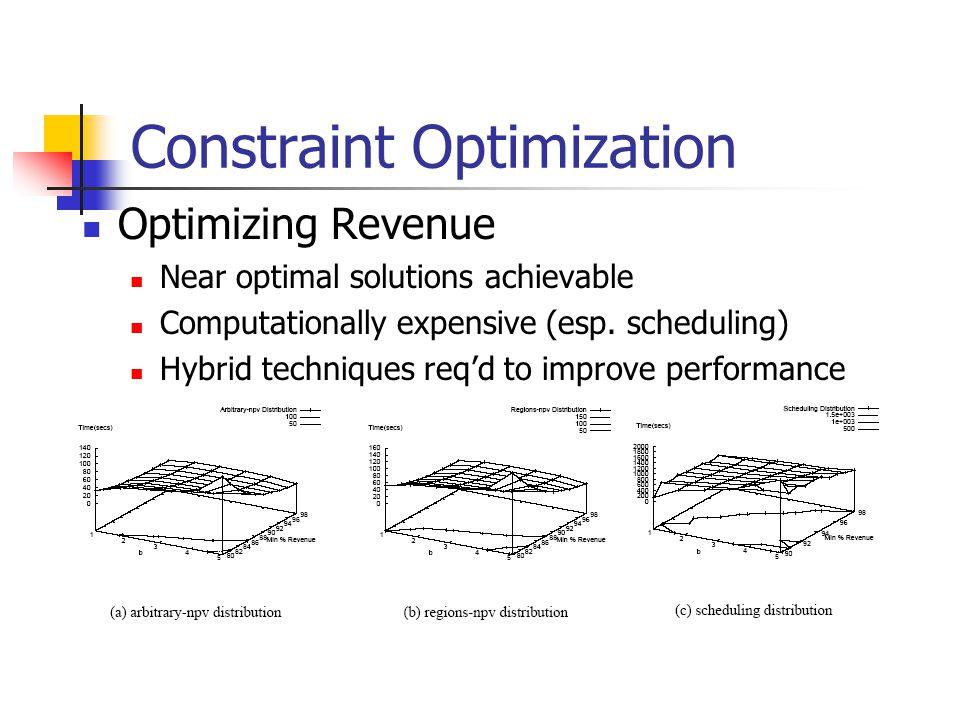 Constraint Optimization Optimizing Revenue Near optimal solutions achievable Computationally expensive (esp.