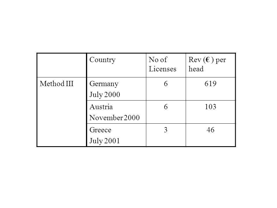 CountryNo of Licenses Rev (€ ) per head Method IIIGermany July 2000 6619 Austria November 2000 6103 Greece July 2001 346