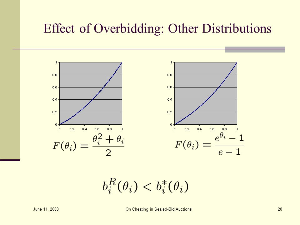 June 11, 2003 On Cheating in Sealed-Bid Auctions20 Effect of Overbidding: Other Distributions