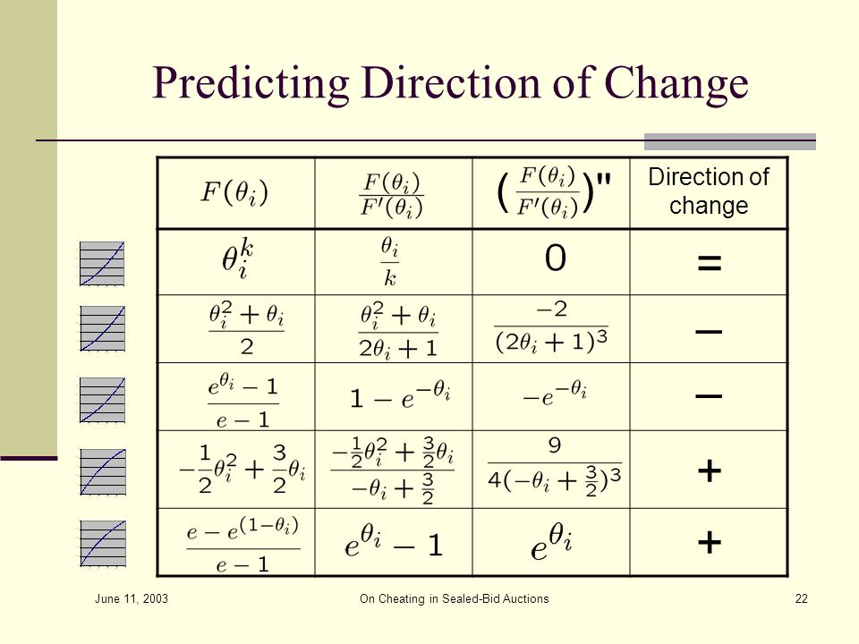 June 11, 2003 On Cheating in Sealed-Bid Auctions22 Predicting Direction of Change Direction of change () = – + + –
