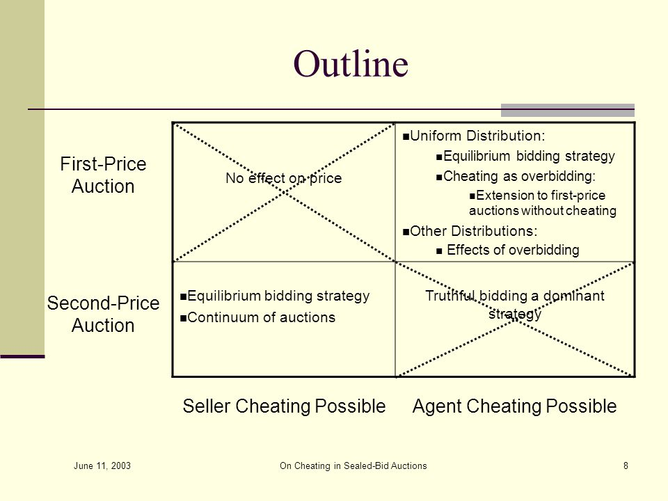 June 11, 2003 On Cheating in Sealed-Bid Auctions8 Outline First-Price Auction No effect on price Uniform Distribution: Equilibrium bidding strategy Cheating as overbidding: Extension to first-price auctions without cheating Other Distributions: Effects of overbidding Second-Price Auction Equilibrium bidding strategy Continuum of auctions Truthful bidding a dominant strategy Seller Cheating PossibleAgent Cheating Possible