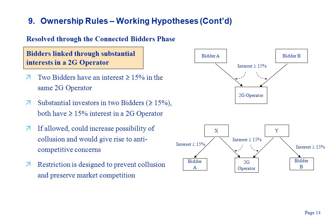 Page 14 9.Ownership Rules – Working Hypotheses (Cont'd) Resolved through the Connected Bidders Phase Bidders linked through substantial interests in a 2G Operator X Bidder A Interest  15% 2G Operator Interest  15% Y Bidder B Interest  15% Bidder A 2G Operator Interest  15% Bidder B äTwo Bidders have an interest  15% in the same 2G Operator äSubstantial investors in two Bidders (  15%), both have  15% interest in a 2G Operator äIf allowed, could increase possibility of collusion and would give rise to anti- competitive concerns äRestriction is designed to prevent collusion and preserve market competition