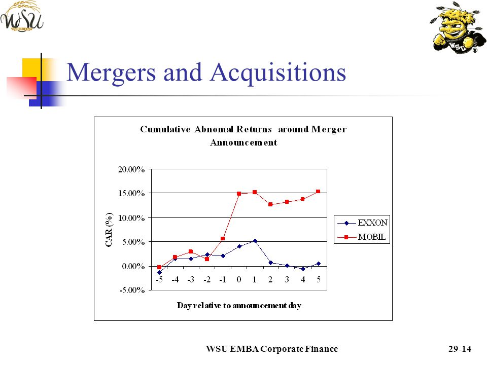 WSU EMBA Corporate Finance29-13 Mergers and Acquisitions  Target stock prices, however, increase by 20% to 40% on the announcement day.  A good exam