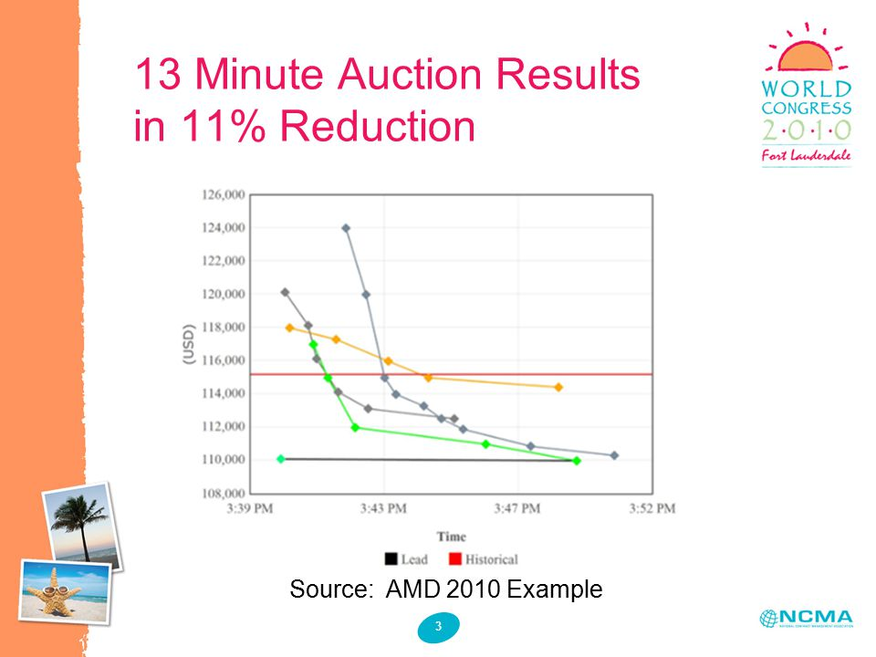 3 13 Minute Auction Results in 11% Reduction Source: AMD 2010 Example