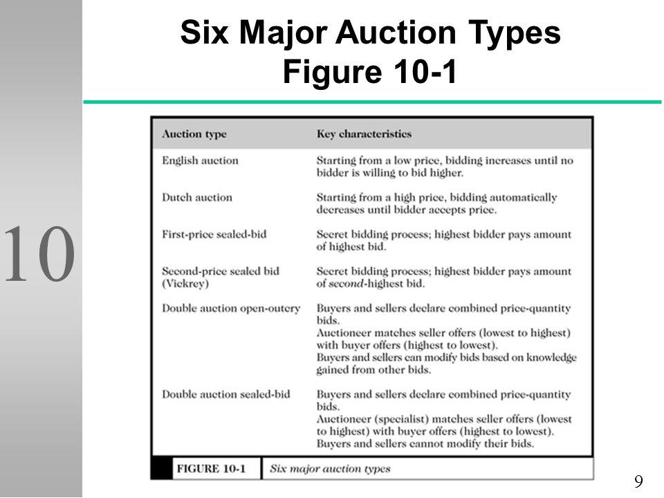 9 10 Six Major Auction Types Figure 10-1