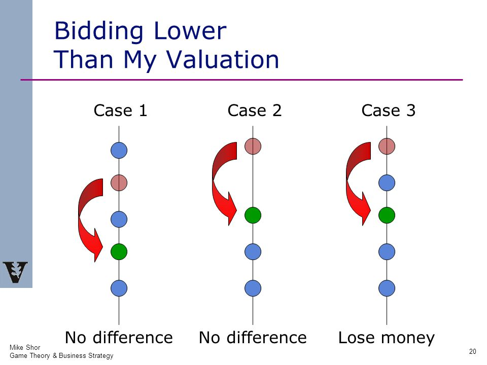 Mike Shor Game Theory & Business Strategy 20 Bidding Lower Than My Valuation Case 1Case 2Case 3 No difference Lose money