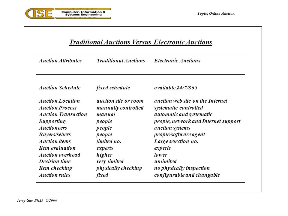 Traditional Auctions Versus Electronic Auctions Topic: Online Auction Auction AttributesTraditional AuctionsElectronic Auctions Auction Schedulefixed scheduleavailable 24/7/365 Auction Locationauction site or roomauction web site on the Internet Auction Processmanually controlledsystematic controlled Auction Transactionmanualautomatic and systematic Supporting peoplepeople, network and Internet support Auctioneerspeopleauction systems Buyers/sellerspeoplepeople/software agent Auction itemslimited no.Large selection no.