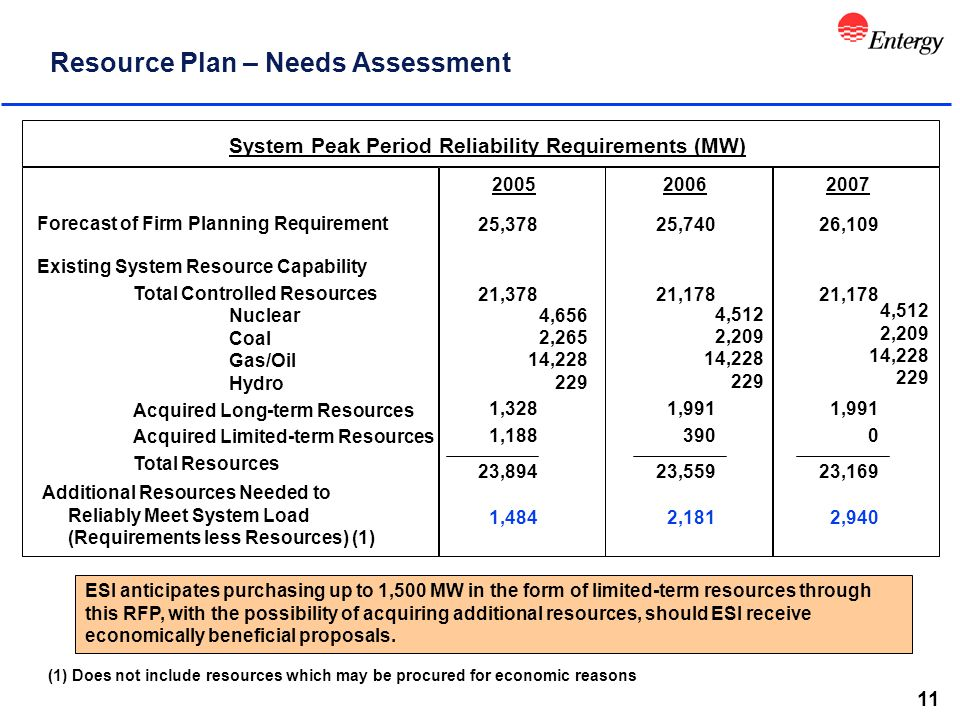 11 Resource Plan – Needs Assessment System Peak Period Reliability Requirements (MW) Forecast of Firm Planning Requirement Additional Resources Needed to Reliably Meet System Load (Requirements less Resources) (1) (1) Does not include resources which may be procured for economic reasons Existing System Resource Capability Total Controlled Resources Nuclear Coal Gas/Oil Hydro Acquired Long-term Resources Acquired Limited-term Resources Total Resources 1,484 23,894 4,656 2,265 14,228 229 25,378 2005 23,559 21,178 25,740 2006 2,181 26,109 2007 23,169 2,940 ESI anticipates purchasing up to 1,500 MW in the form of limited-term resources through this RFP, with the possibility of acquiring additional resources, should ESI receive economically beneficial proposals.