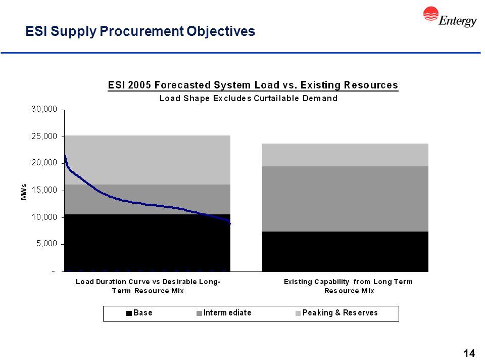 14 ESI Supply Procurement Objectives