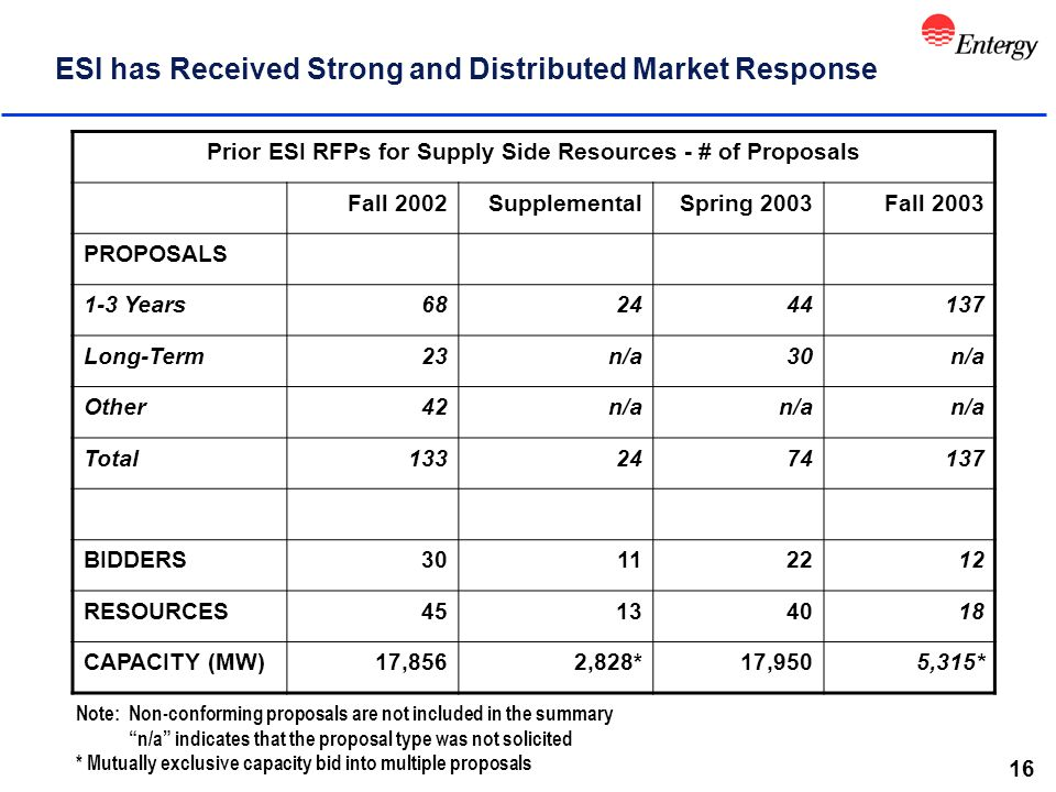 16 ESI has Received Strong and Distributed Market Response Prior ESI RFPs for Supply Side Resources - # of Proposals Fall 2002SupplementalSpring 2003Fall 2003 PROPOSALS 1-3 Years682444137 Long-Term23n/a30n/a Other42n/a Total1332474137 BIDDERS30112212 RESOURCES45134018 CAPACITY (MW)17,8562,828*17,9505,315* Note: Non-conforming proposals are not included in the summary n/a indicates that the proposal type was not solicited * Mutually exclusive capacity bid into multiple proposals