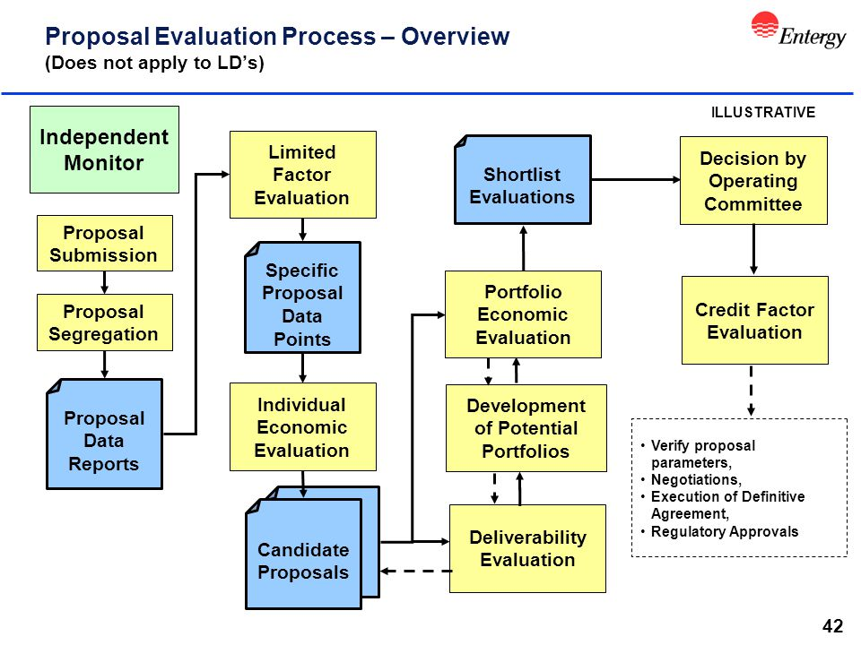 42 Proposal Evaluation Process – Overview (Does not apply to LD's) Proposal Segregation Individual Economic Evaluation Limited Factor Evaluation Portfolio Economic Evaluation Credit Factor Evaluation Decision by Operating Committee Proposal Data Reports Specific Proposal Data Points Primary Award Shortlist Candidate Proposals Shortlist Evaluations ILLUSTRATIVE Verify proposal parameters, Negotiations, Execution of Definitive Agreement, Regulatory Approvals Deliverability Evaluation Independent Monitor Development of Potential Portfolios Proposal Submission
