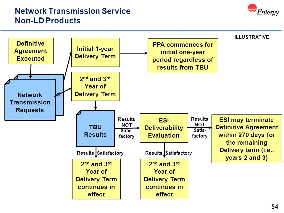 54 Results NOT Satis- factory Results Satisfactory Network Transmission Service Non-LD Products 2 nd and 3 rd Year of Delivery Term Initial 1-year Del