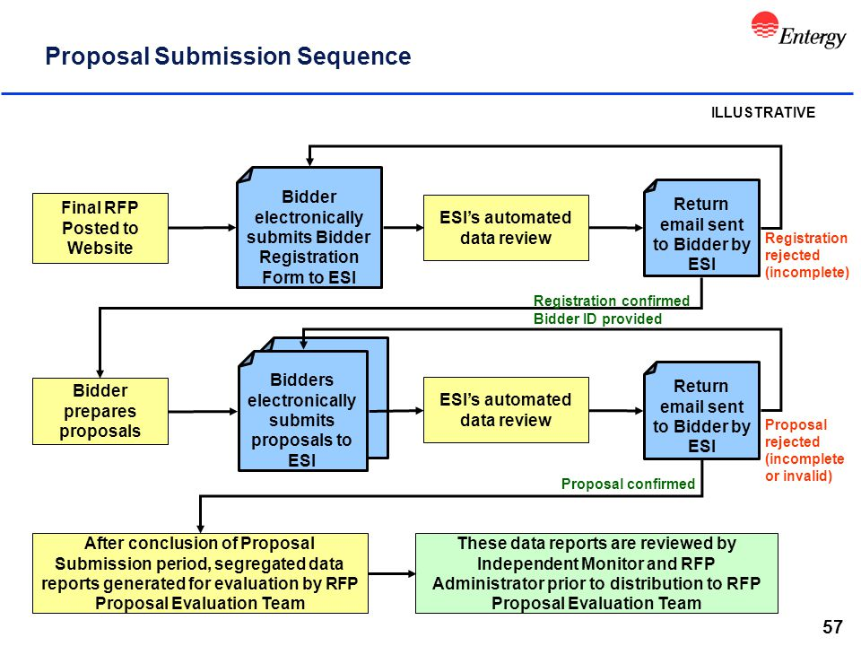 57 Proposal Submission Sequence Final RFP Posted to Website Bidder prepares proposals ESI's automated data review After conclusion of Proposal Submiss