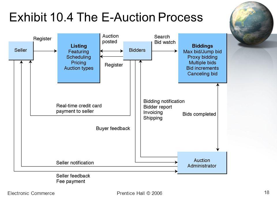 Electronic CommercePrentice Hall © 2006 18 Exhibit 10.4 The E-Auction Process