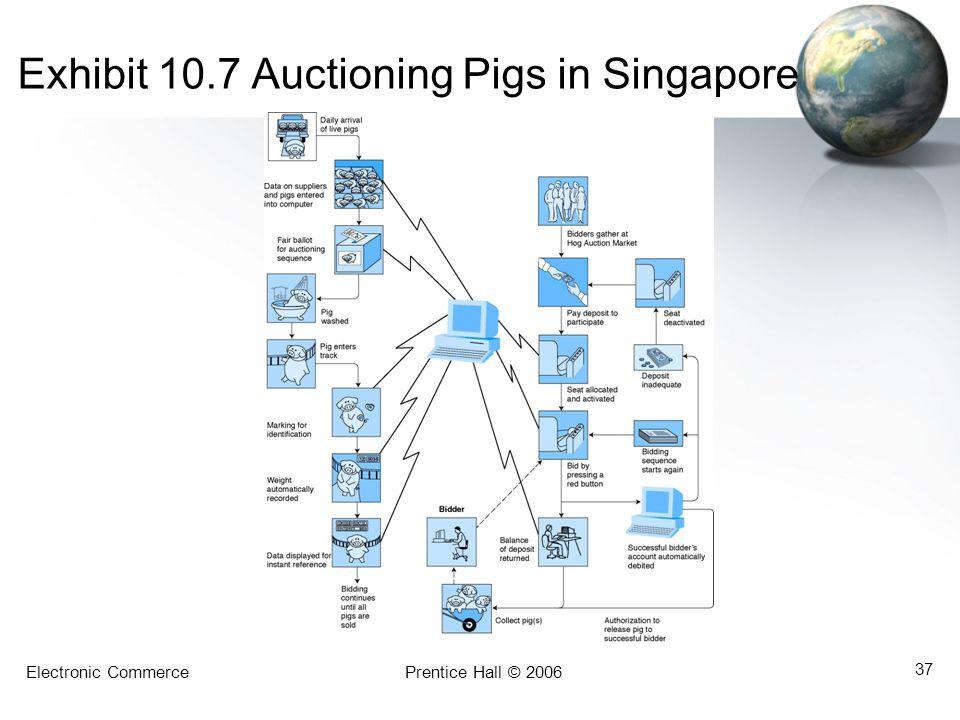 Electronic CommercePrentice Hall © 2006 37 Exhibit 10.7 Auctioning Pigs in Singapore