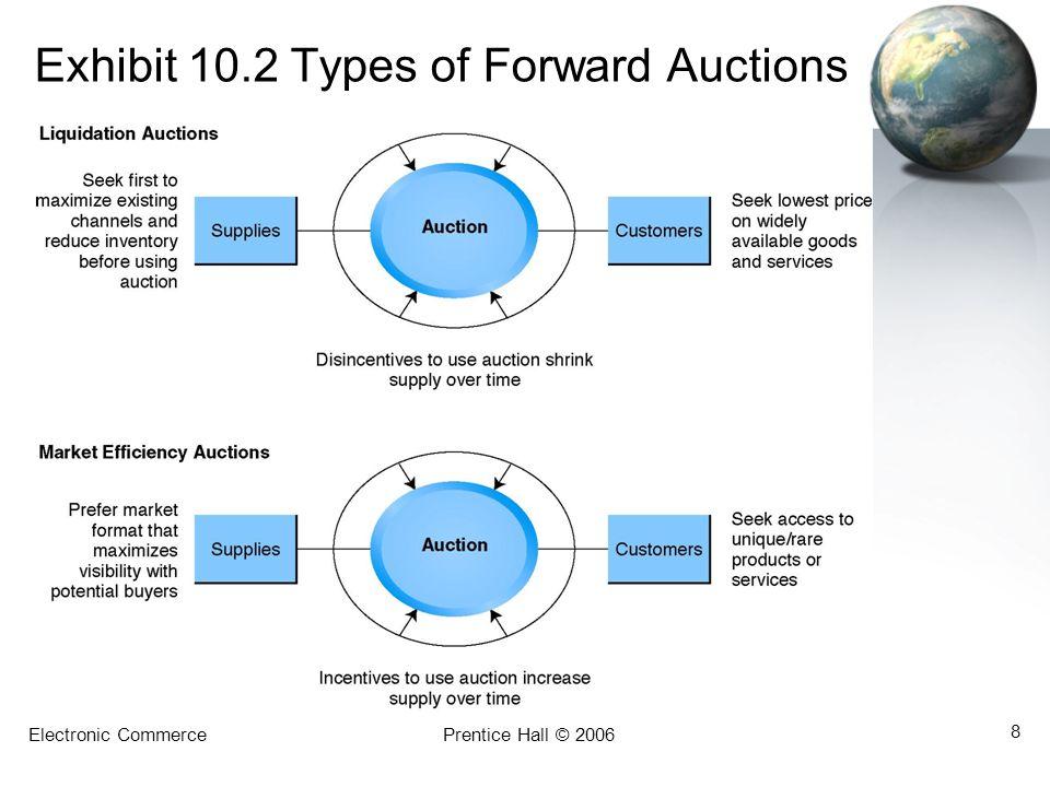 Electronic CommercePrentice Hall © 2006 8 Exhibit 10.2 Types of Forward Auctions