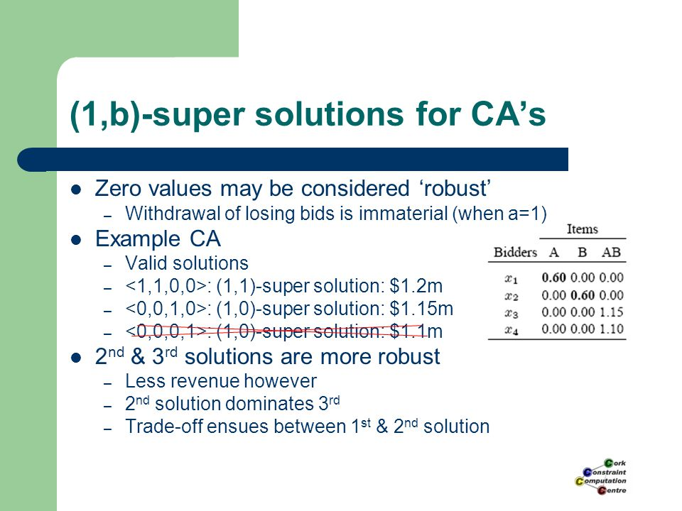 (1,b)-super solutions for CA's Zero values may be considered 'robust' – Withdrawal of losing bids is immaterial (when a=1) Example CA – Valid solution