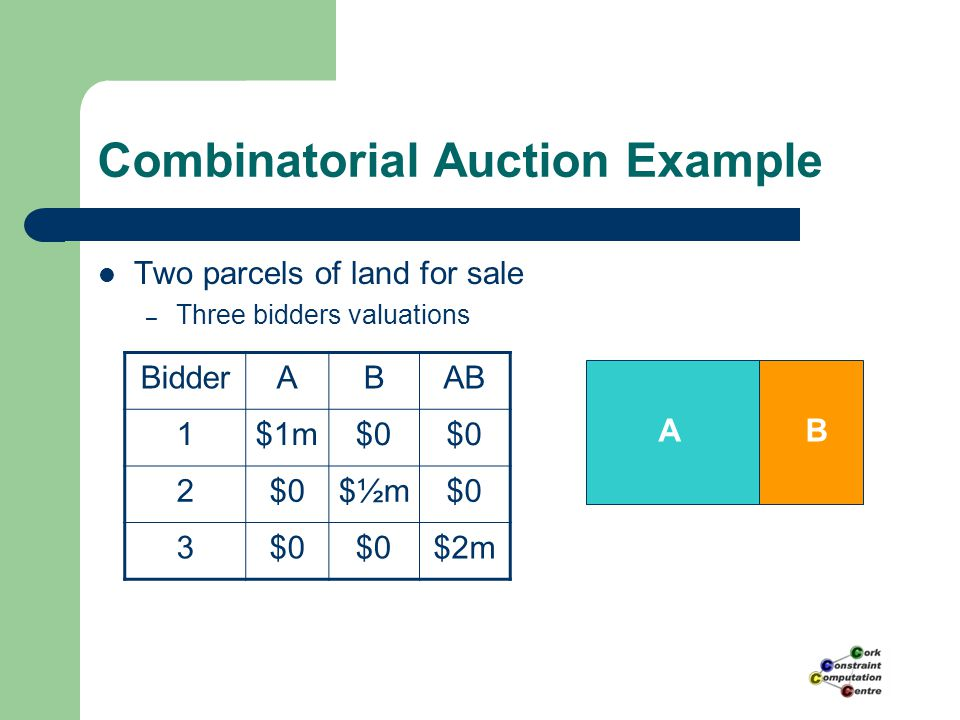 Combinatorial Auction Example Two parcels of land for sale – Three bidders valuations AB BidderABAB 1$1m$0 2 $½m$0 3 $2m