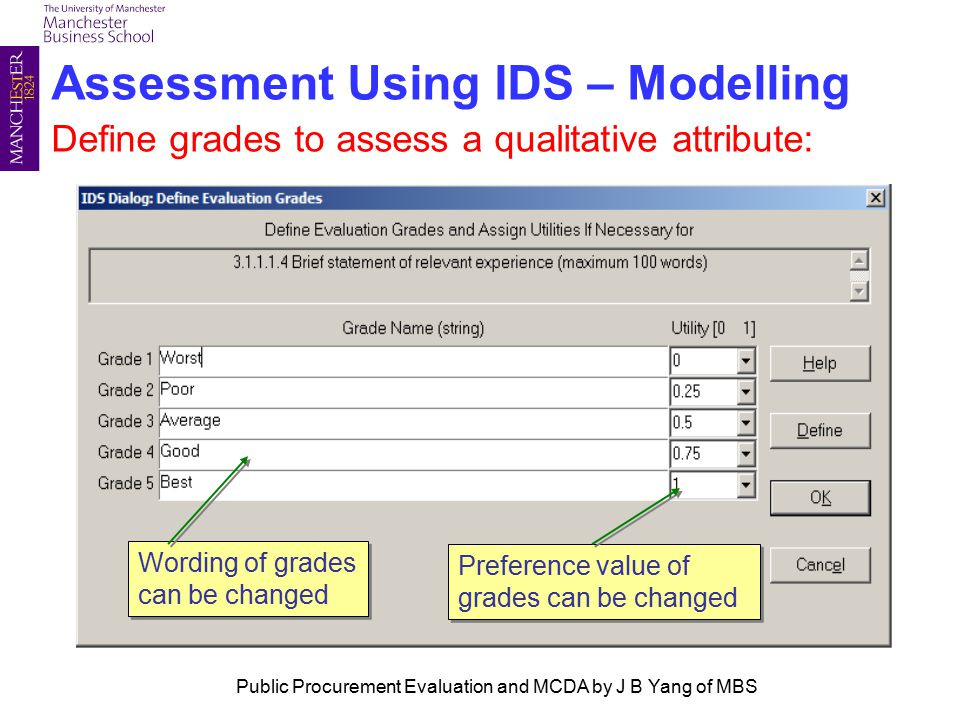 Assessment Using IDS – Modelling Define grades to assess a qualitative attribute: Preference value of grades can be changed Wording of grades can be changed Public Procurement Evaluation and MCDA by J B Yang of MBS