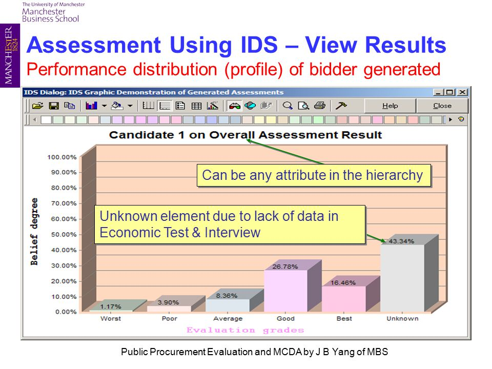 Assessment Using IDS – View Results Performance distribution (profile) of bidder generated Unknown element due to lack of data in Economic Test & Interview Can be any attribute in the hierarchy Public Procurement Evaluation and MCDA by J B Yang of MBS