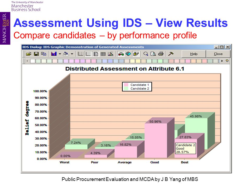Assessment Using IDS – View Results Compare candidates – by performance profile Public Procurement Evaluation and MCDA by J B Yang of MBS