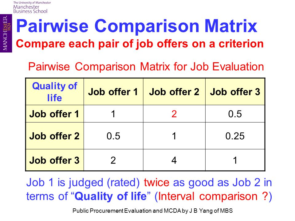Pairwise Comparison Matrix Compare each pair of job offers on a criterion Pairwise Comparison Matrix for Job Evaluation Quality of life Job offer 1Job offer 2Job offer 3 Job offer 1120.5 Job offer 20.510.25 Job offer 3241 Job 1 is judged (rated) twice as good as Job 2 in terms of Quality of life (Interval comparison ) Public Procurement Evaluation and MCDA by J B Yang of MBS