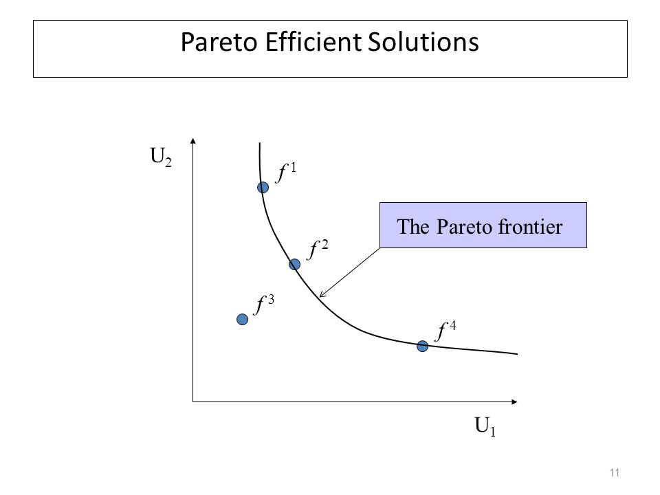 Pareto Efficient Solutions U1U1 U2U2 f 1 f 2 f 4 f 3 f 2 Pareto dominates f 3 10