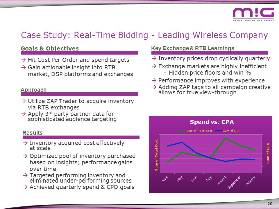 20 Case Study: Real-Time Bidding - Leading Wireless Company Goals & Objectives Approach Results  Utilize ZAP Trader to acquire inventory via RTB exchanges  Apply 3 rd party partner data for sophisticated audience targeting  Inventory acquired cost effectively at scale  Optimized pool of inventory purchased based on insights; performance gains over time  Targeted performing inventory and eliminated under-performing sources  Achieved quarterly spend & CPO goals  Hit Cost Per Order and spend targets  Gain actionable insight into RTB market, DSP platforms and exchanges Key Exchange & RTB Learnings  Inventory prices drop cyclically quarterly  Exchange markets are highly inefficient -Hidden price floors and win %  Performance improves with experience  Adding ZAP tags to all campaign creative allows for true view-through