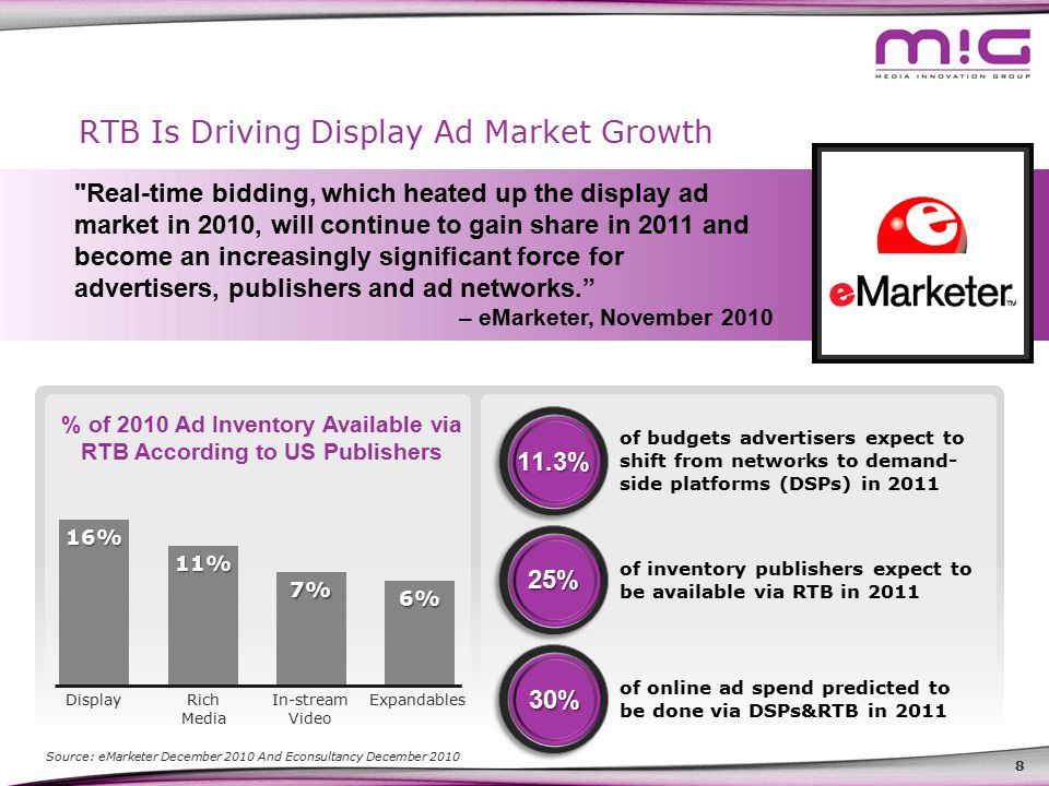 8 RTB Is Driving Display Ad Market Growth Real-time bidding, which heated up the display ad market in 2010, will continue to gain share in 2011 and become an increasingly significant force for advertisers, publishers and ad networks. – eMarketer, November 2010 of budgets advertisers expect to shift from networks to demand- side platforms (DSPs) in 2011 11.3% Source: eMarketer December 2010 And Econsultancy December 201016% Display 11% Rich Media 7% In-stream Video 6% Expandables of online ad spend predicted to be done via DSPs&RTB in 2011 30% 25% of inventory publishers expect to be available via RTB in 2011 % of 2010 Ad Inventory Available via RTB According to US Publishers