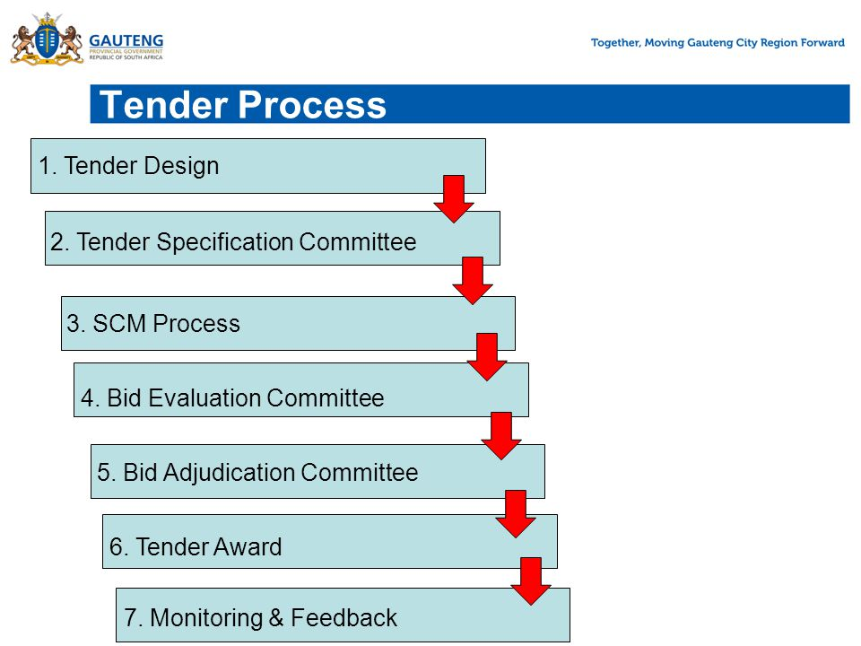 Tender Process 1. Tender Design 2. Tender Specification Committee 3.