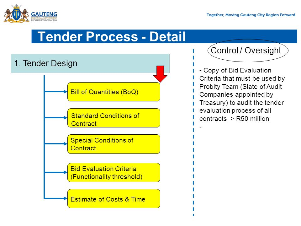 Sign-off Tender Documents Agree Site visit Date Agree Tender Publication Date Sign-off Bid Evaluation Criteria Confirm Budget Allocation Control / Oversight 2.