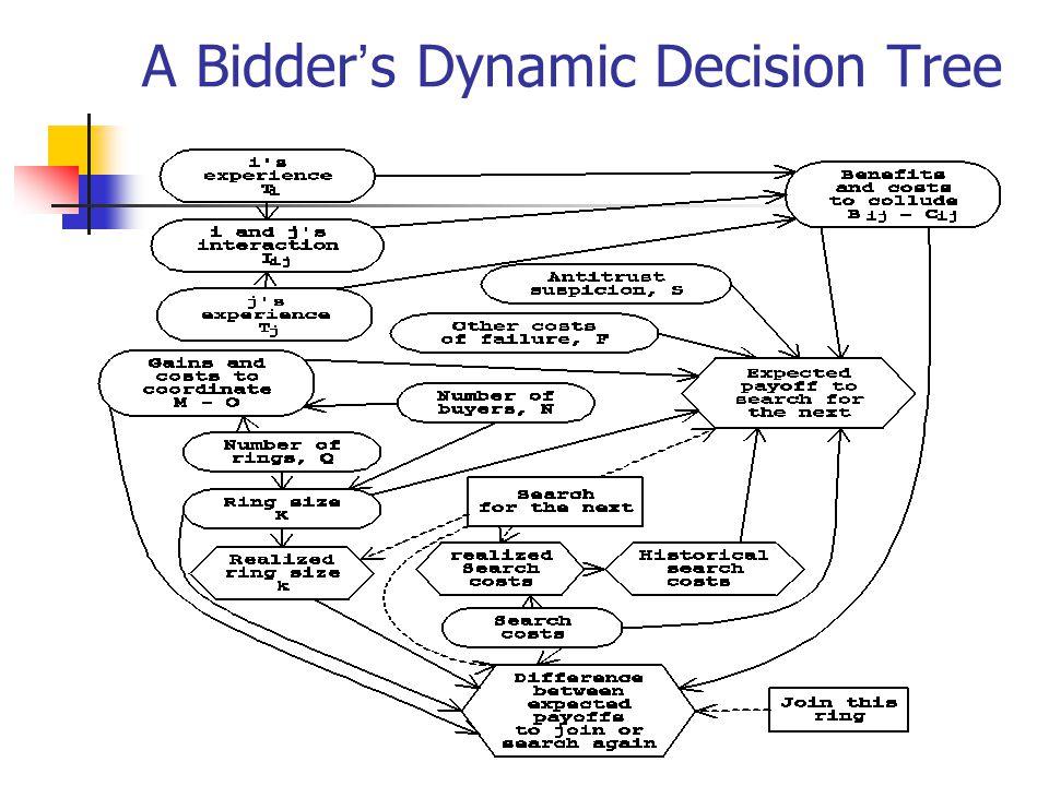 A Bidder ' s Dynamic Decision Tree