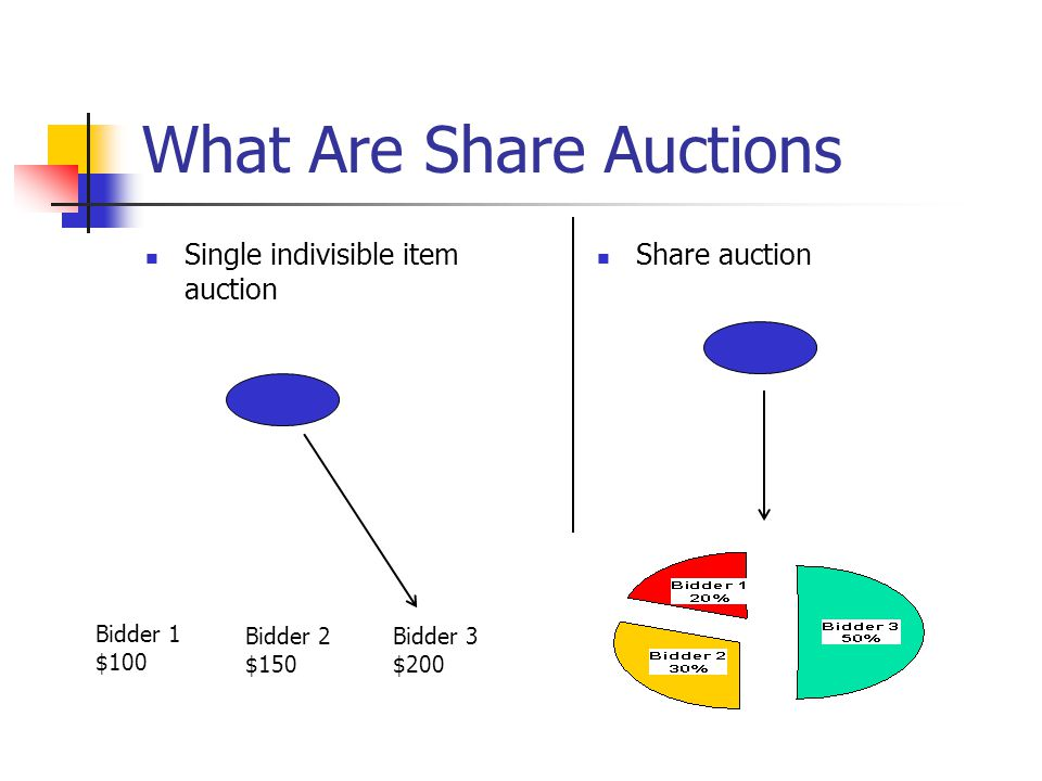 What Are Share Auctions Single indivisible item auction Share auction Bidder 1 $100 Bidder 2 $150 Bidder 3 $200