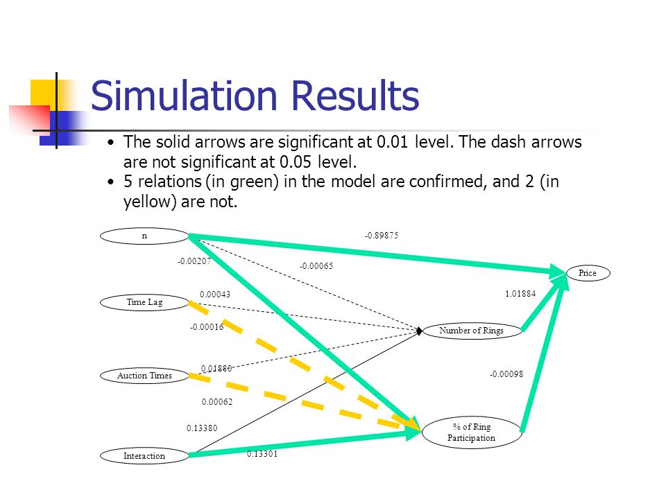Simulation Results n Time Lag Auction Times Interaction Price % of Ring Participation Number of Rings -0.00065 0.00043 0.01880 0.13380 -0.00207 -0.000