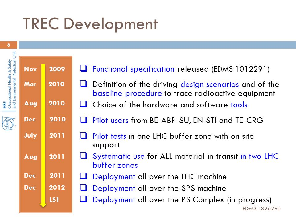 TREC Development 6 Nov 2009 Mar 2010 Aug 2010 Dec 2010 July 2011 Aug 2011 Dec 2011 Dec 2012 LS1  Functional specification released (EDMS 1012291)  D