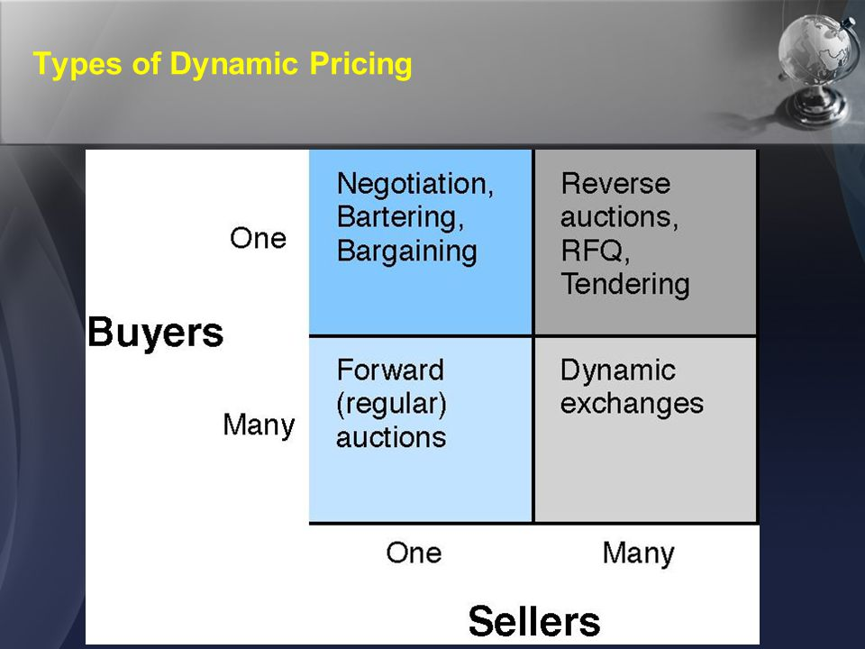 Fundamentals of Dynamic Pricing and E-Auctions One Buyer, One Seller Popular in B2B Each party can use negotiation, bargaining, or bartering The resulting price will be determined by: Bargaining power Supply and demand in the item's market Business-environment factors
