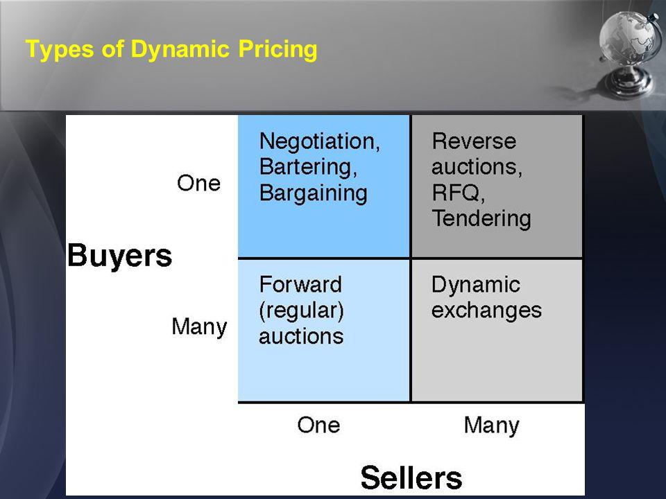The E-Auction Process