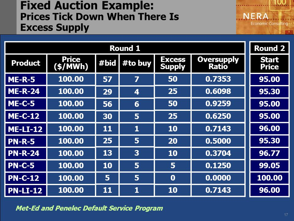 17 Met-Ed and Penelec Default Service Program Fixed Auction Example: Prices Tick Down When There Is Excess Supply Round 1 Product Price ($/MWh) ME-R-5