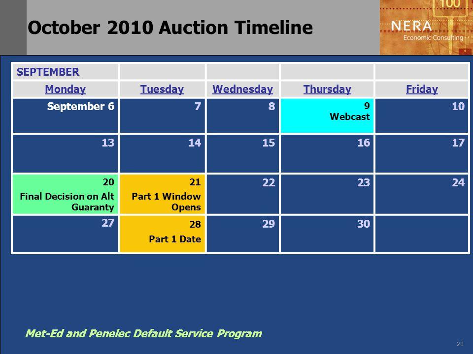 20 Met-Ed and Penelec Default Service Program October 2010 Auction Timeline SEPTEMBER MondayTuesdayWednesdayThursdayFriday September 678 9 Webcast 10 1314151617 20 Final Decision on Alt Guaranty 21 Part 1 Window Opens 222324 27 28 Part 1 Date 2930
