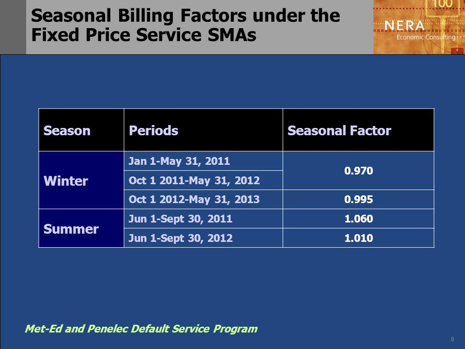 9 Met-Ed and Penelec Default Service Program Seasonal Billing Factors under the Fixed Price Service SMAs SeasonPeriodsSeasonal Factor Winter Jan 1-May 31, 2011 0.970 Oct 1 2011-May 31, 2012 Oct 1 2012-May 31, 20130.995 Summer Jun 1-Sept 30, 20111.060 Jun 1-Sept 30, 20121.010