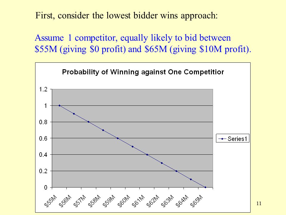 11 Assume 1 competitor, equally likely to bid between $55M (giving $0 profit) and $65M (giving $10M profit).