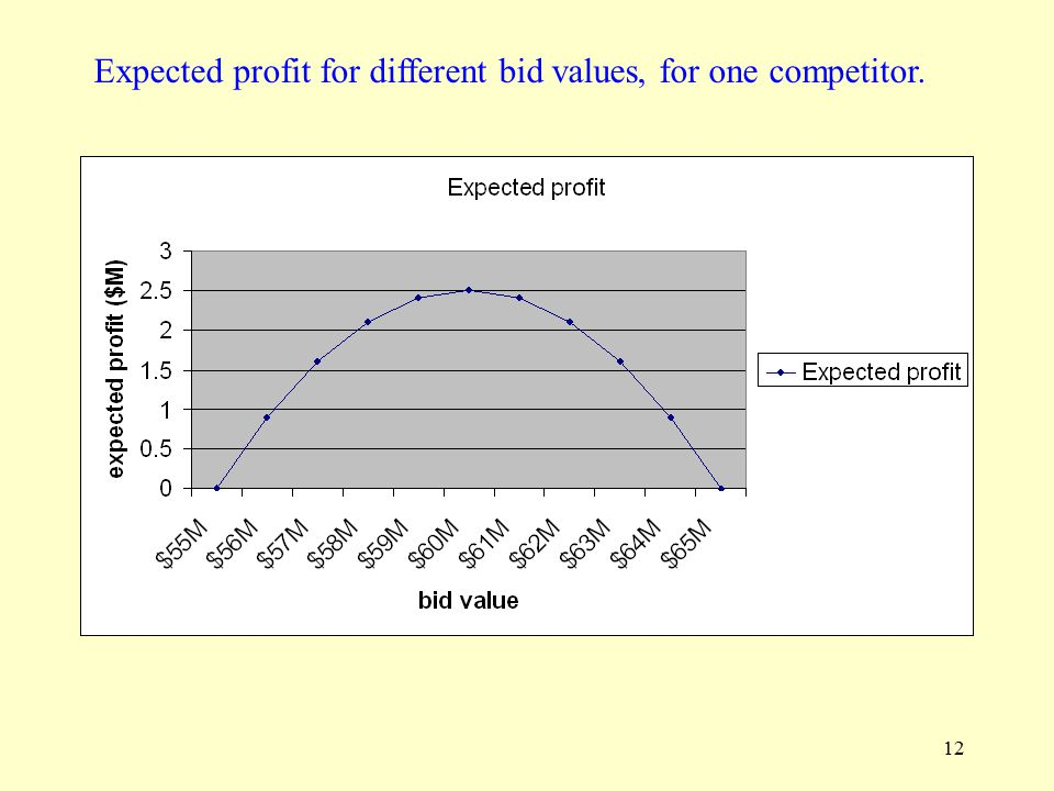 12 Expected profit for different bid values, for one competitor.
